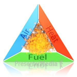 ID# 9360 - Fire Triangle - Presentation Clipart
