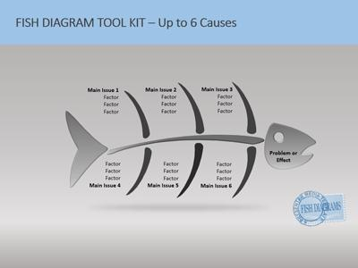 Fishbone tool kit a powerpoint template from presentermedia ccuart Images