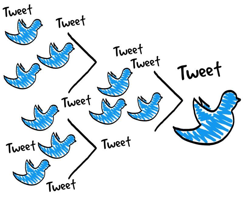 Clipart - Following Tweet Tweet Sketch