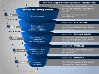 inbound marketing funnel a powerpoint template from presentermedia com