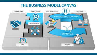 ID# 21570 - Business Canvas Model - PowerPoint Template